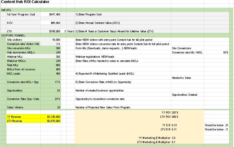 Content Strategy ROI Calculator